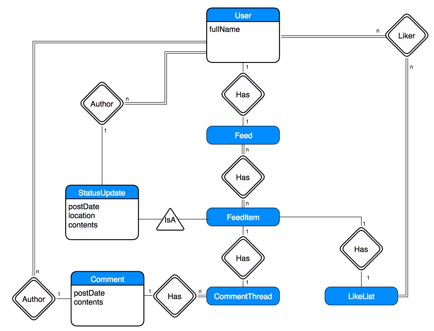 erd diagram facebook wiring diagram img Schema Diagram